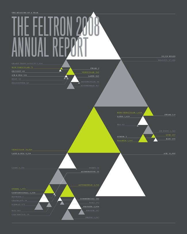 What You Can Learn From These 10 Infographics [#3]  Feltron 2008 Annual Report  http://blog.kissmetrics.com/10-infographics/