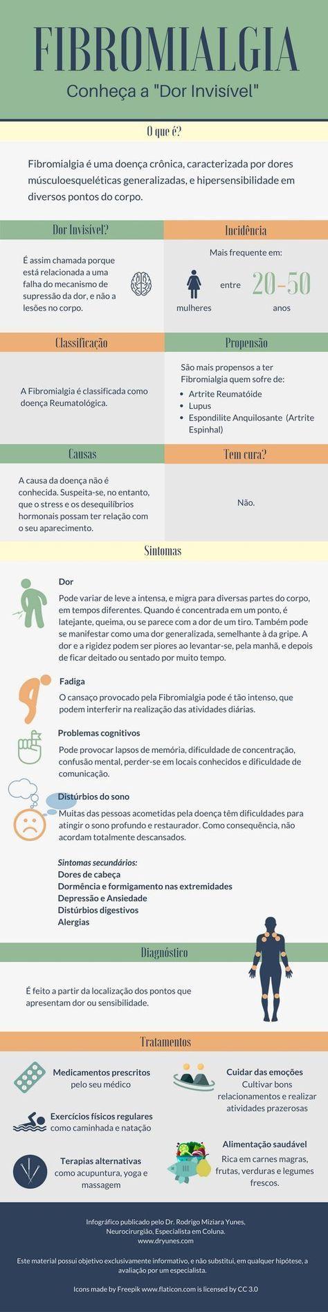 """[Infográfico] Fibromialgia: conheça a """"dor invisível"""" - Dr. Rodrigo Yunes"""