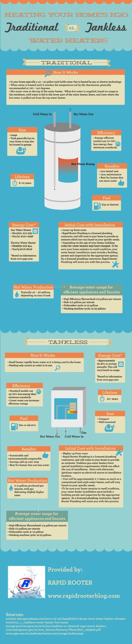 Average Cost Of Water Heater 48 Best Plumbing Images On Pinterest Plumbing Water Heaters And