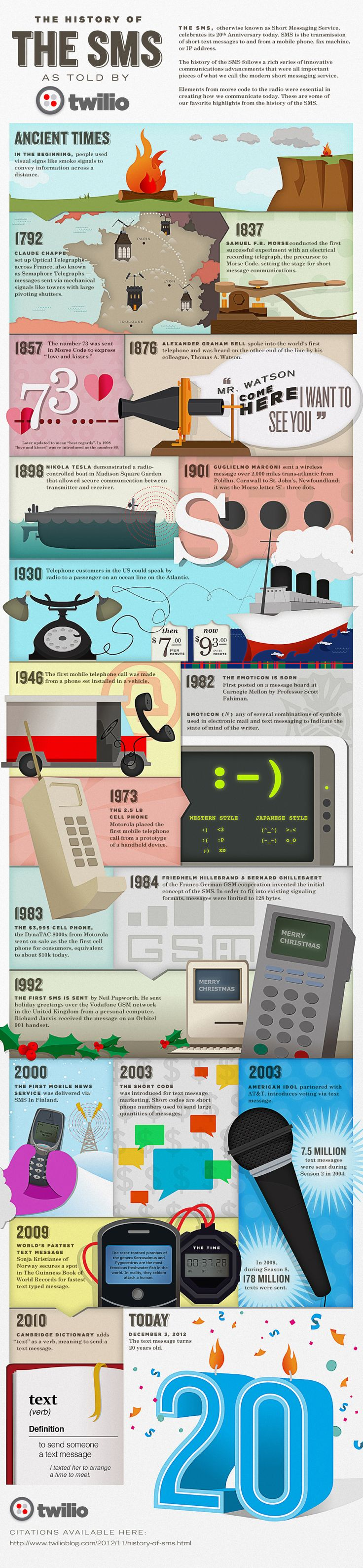 The history of the SMS   Visit our new infographic gallery at visualoop.com/