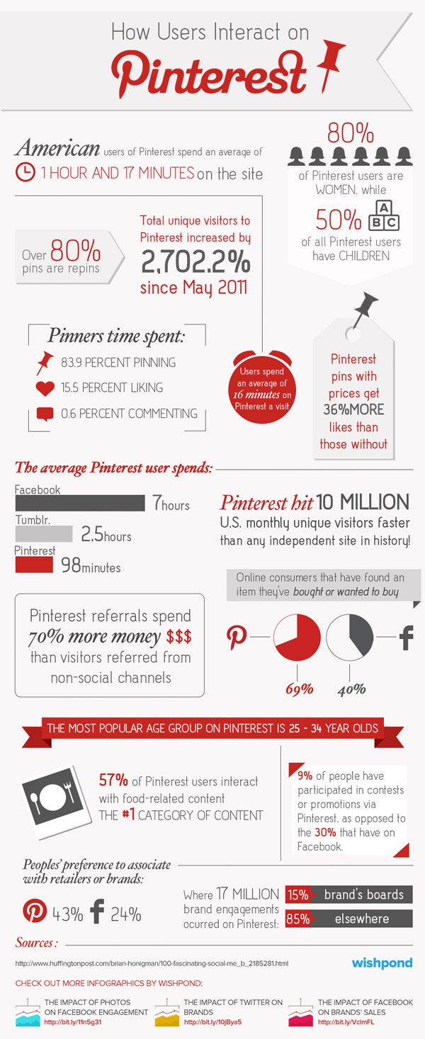 How Users Interact on Pinterest   Wishpond [Infographic]