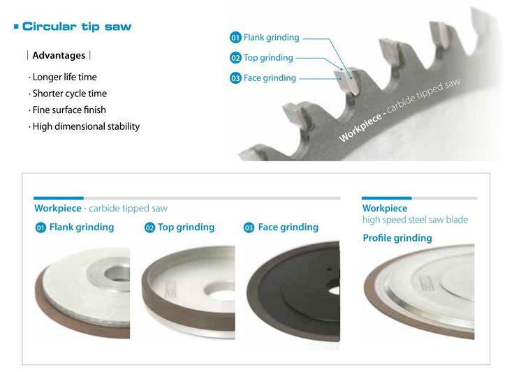 Flank grinding wheels top grinding face grinding in 2020