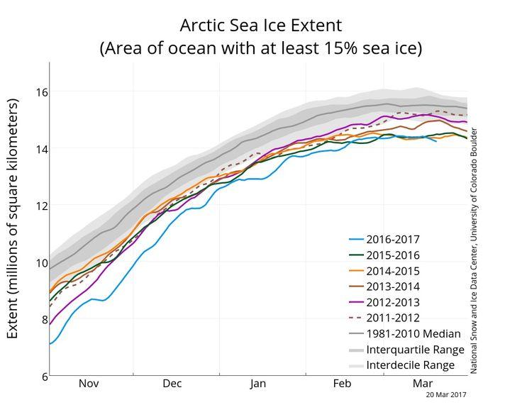 Az Arctic csak meg egy komor új rekord alacsony szinten tengeri jég - The Washington Post