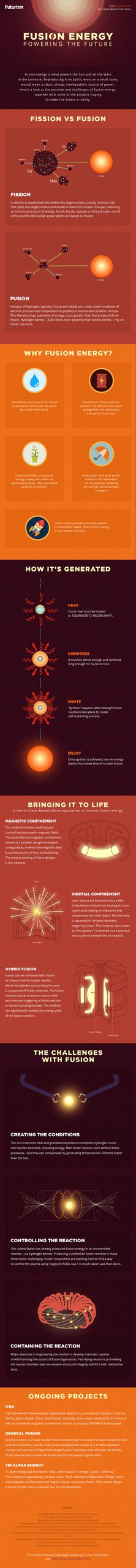 Fusion Power could provide clean, cheap, inexhaustible energy to billions. Unfortunately, it's incredibly difficult to harness and control.  Here's everything you need to know about energy's biggest moonshot.  http://futurism.com/images/fusion-energy-a-practical-guide-infographic/?utm_campaign=coschedule&utm_source=pinterest&utm_medium=Futurism&utm_content=Fusion%20Energy%3A%20A%20Practical%20Guide%20%5BInfographic%5D