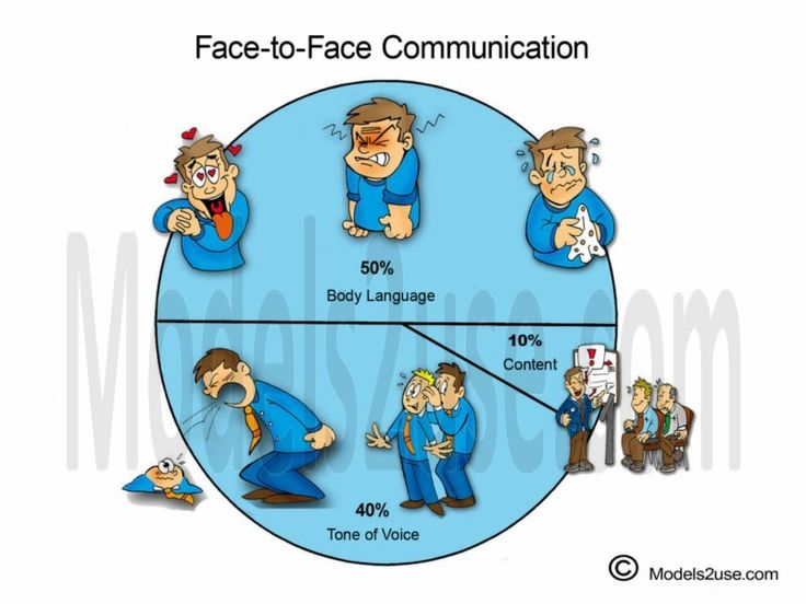 Essay face to face communication