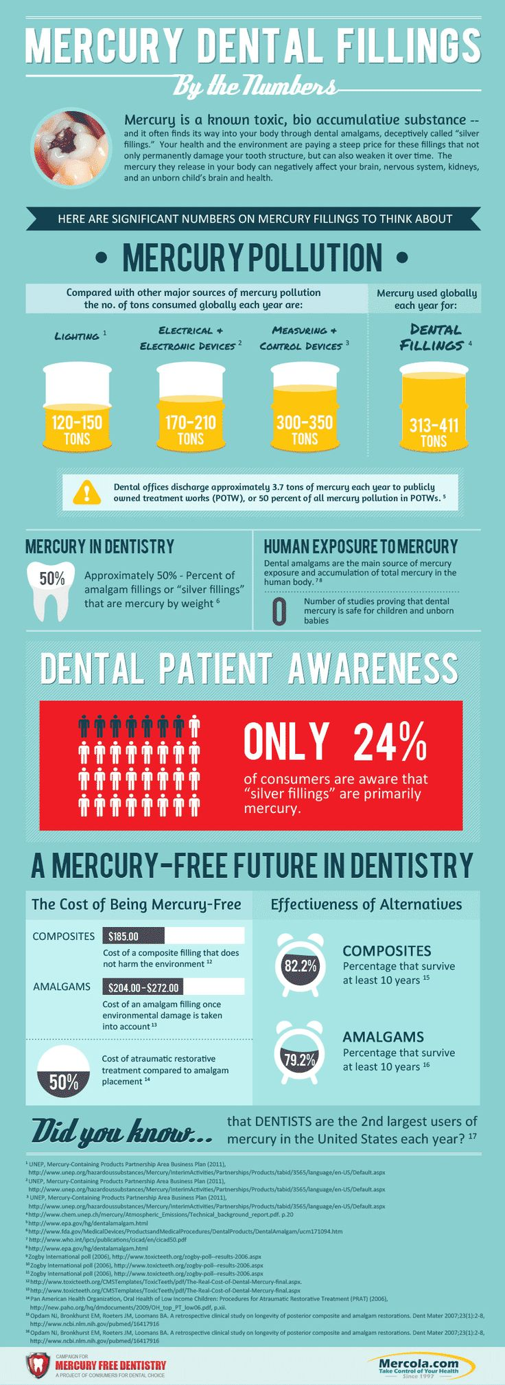 This infographic reveals important facts about mercury dental fillings, including their damaging effects and how you can keep them out of your body. http://www.mercola.com/infographics/mercury-dental-fillings.htm