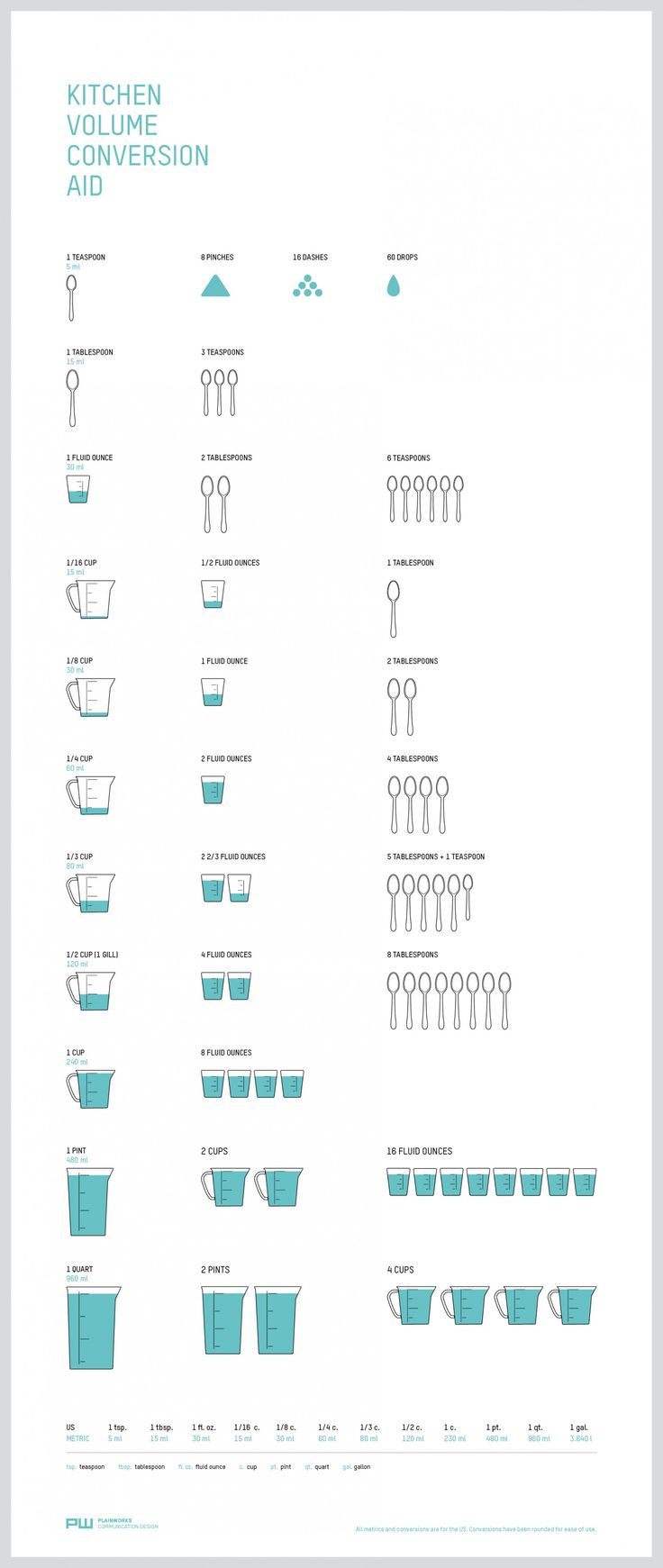 Kitchen Volume Conversion Aid Infographic - The Kitchen Volume Conversion Aid by Plainworks focuses entirely on volume and imperial units.