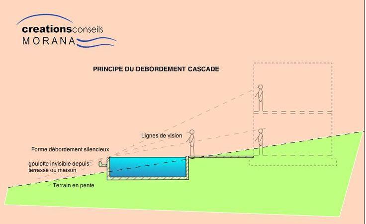 17 Best images about Construction on Pinterest Dune, Pools and Spas - Plan De Construction D Une Maison