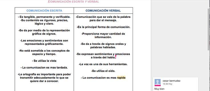 Comunicación verbal y escrita