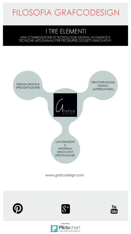 Filosofia Grafcodesign-produzione oggetti innovativi | @Piktochart Infographic