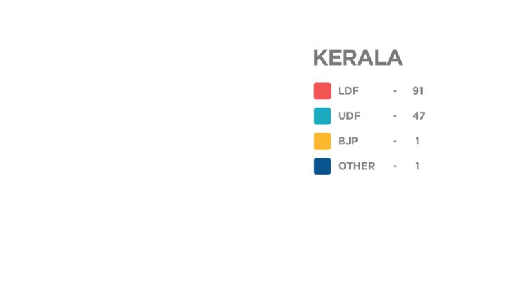 Election Results 2016: LDF sweeps Kerala. BJP Takes Assam From Congress. Jayalalithaa, Mamata Show Who's The Boss.  A videographic from our team!  #election2016