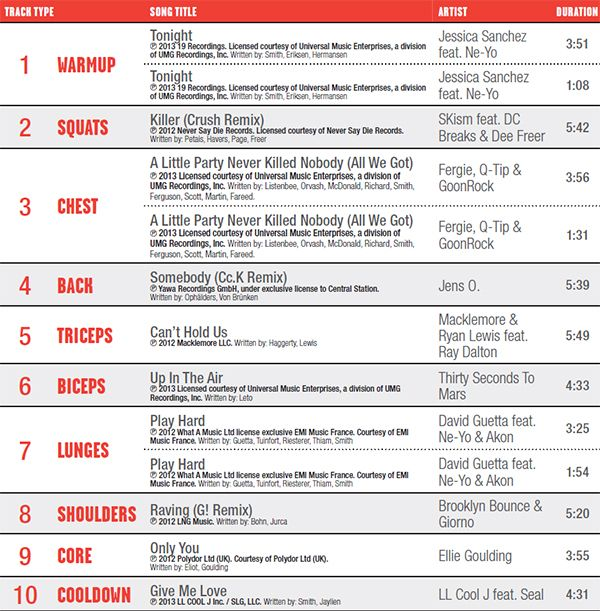Work Out With Di | iTunes Playlist – BodyPump 88 and CXworx 13 | http://www.workoutwithdi.com