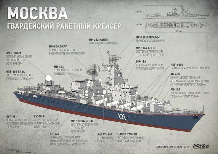 Гвардейский ракетный крейсер «Москва» | InfoStep