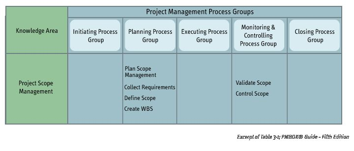 An excerpt of Table 3-1 of the PMBOK Guide Fifth Edition shows the processes of the Project Scope Management Knowledge Area: Plan Scope Management, Collect Requirements, Define Scope, and Create WBS which are all Planning processes, and Validate Scope and Control Scope which are Monitoring and Controlling processes.
