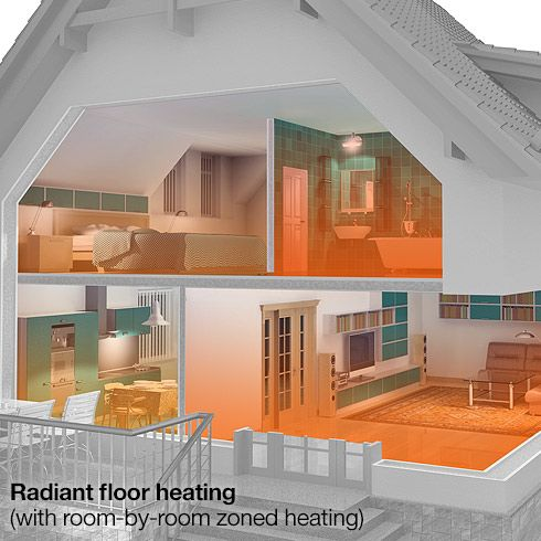 25 Best Ideas About Forced Air Heating On Pinterest
