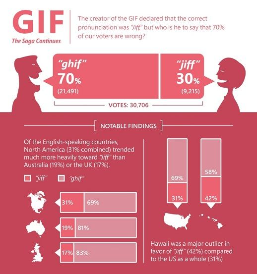 Infographic: How People Around The World Pronounce GIF, Meme & Other Tech Words