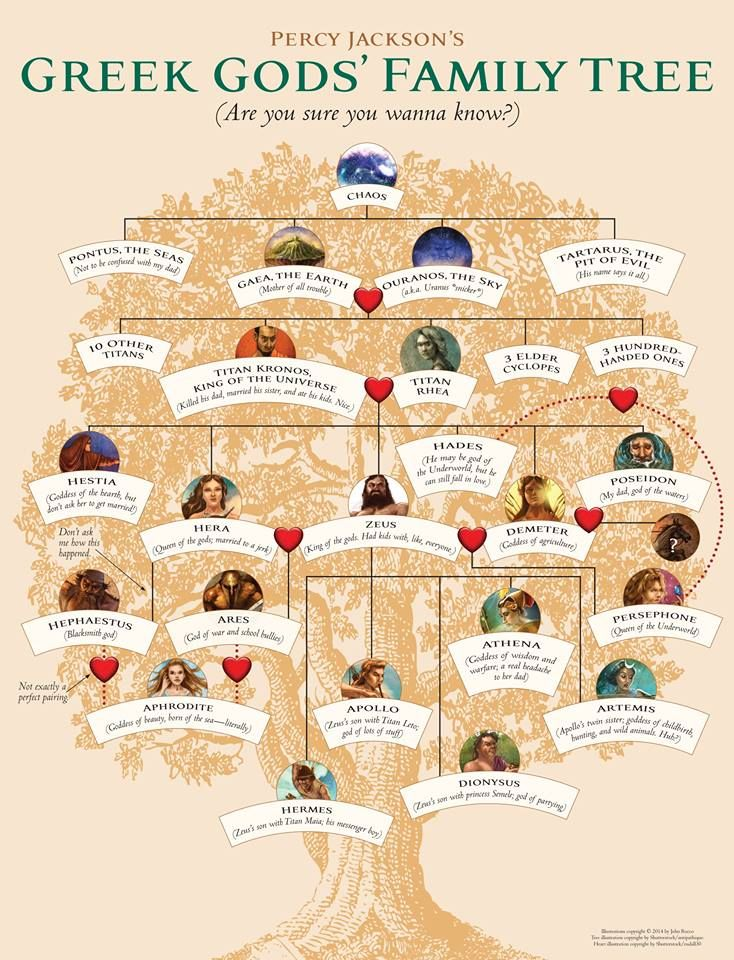 1000 Images About Greek Gods Family Tree On Pinterest