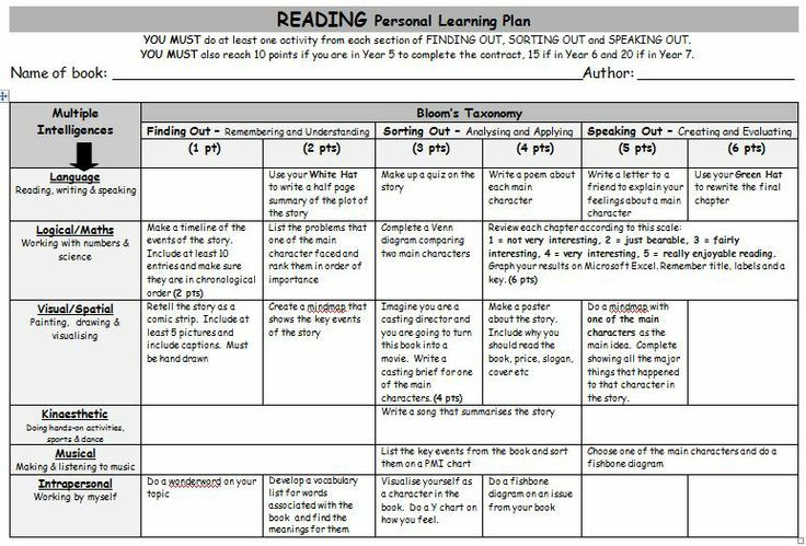 Reading Personal Learning Plan. A grid of Gardner's Multiple Intelligences and Bloom's Taxonomy activities that can be applied to any text the students are reading.