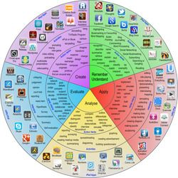 Pedagogy Wheel - Apps that Support Higher-Order Thinking Skills