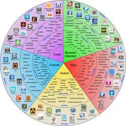 Pedagogy Wheel - Apps that Support Higher-Order Thinking Skills