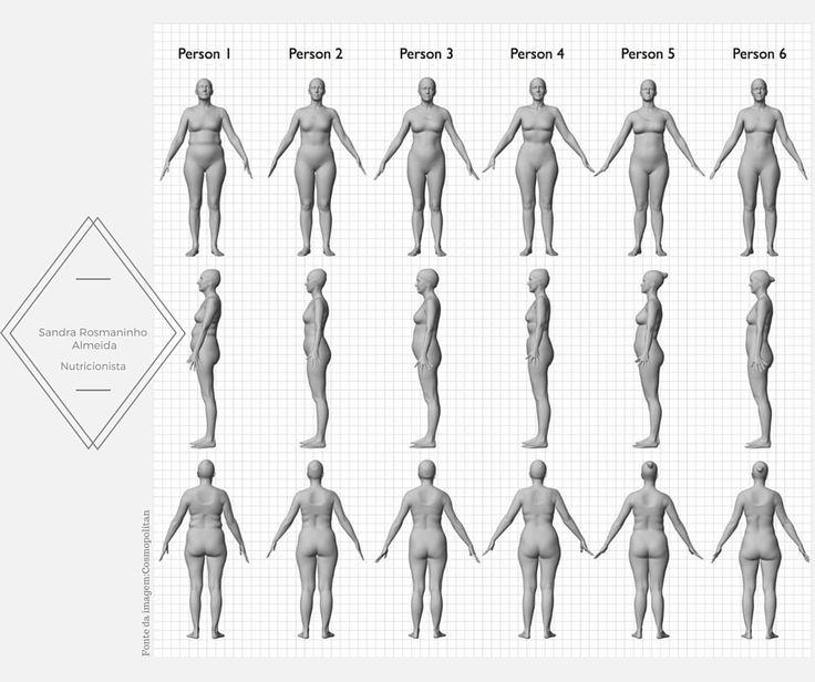 Composição corporal