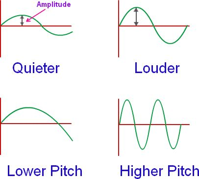 Different sound waves create different types of sound.                                                                                                                                                      More