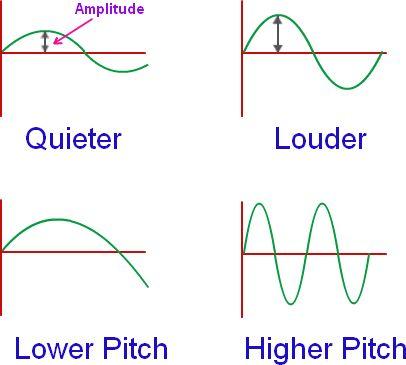 Amplitude of a Wave, Amplitude of a Sound Wave | Physics@TutorVista.com