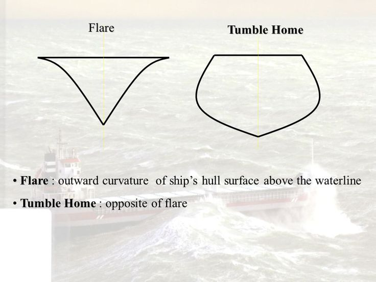 images of trim relationship of ship's hull to waterline | 2- Definitions, Principal Dimensions, Form Coefficients - ppt video online download