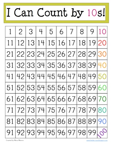 "FREE printable chart to help students count by 10s. Multiples of 10 are highlighted in bright rainbow colors to help students count. Document consists of 2 8.5""x11"" sheets of paper. Attach and mount on 12""x18"" construction paper."