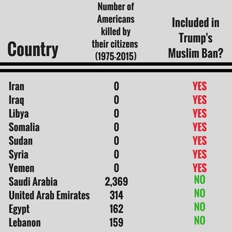 Image result for trump muslim ban hypocrisy