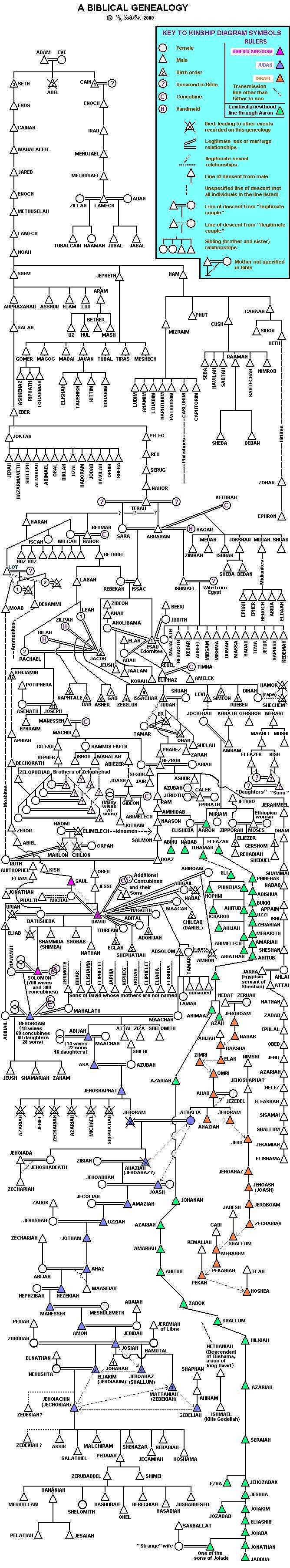 Bible Geneology diagram... i have to pin just look at it later wow this is great...wow