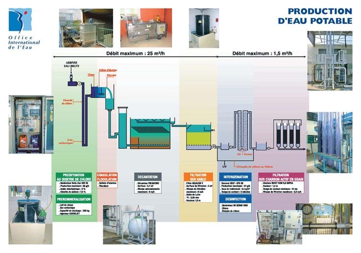 Le cycle de traitement pour l'eau potable et les différentes plateformes proposées par l'OIEau pour la formation.