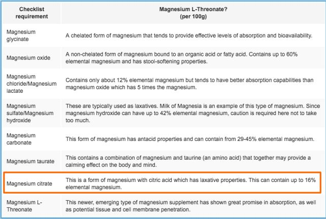 Magnesium citrate table