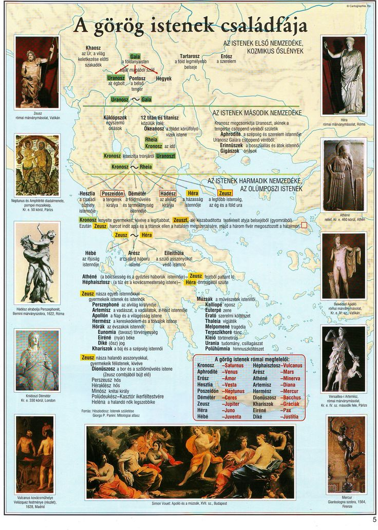 3. Készítsd el a közösen kiválasztott görög isten arcképét, majd mutasd be az istenek jellegzetes vonásait, tulajdonságait az általad legjobbnak vélt módszer segítségével! Dolgozz párban! Használhatsz több forrást is!