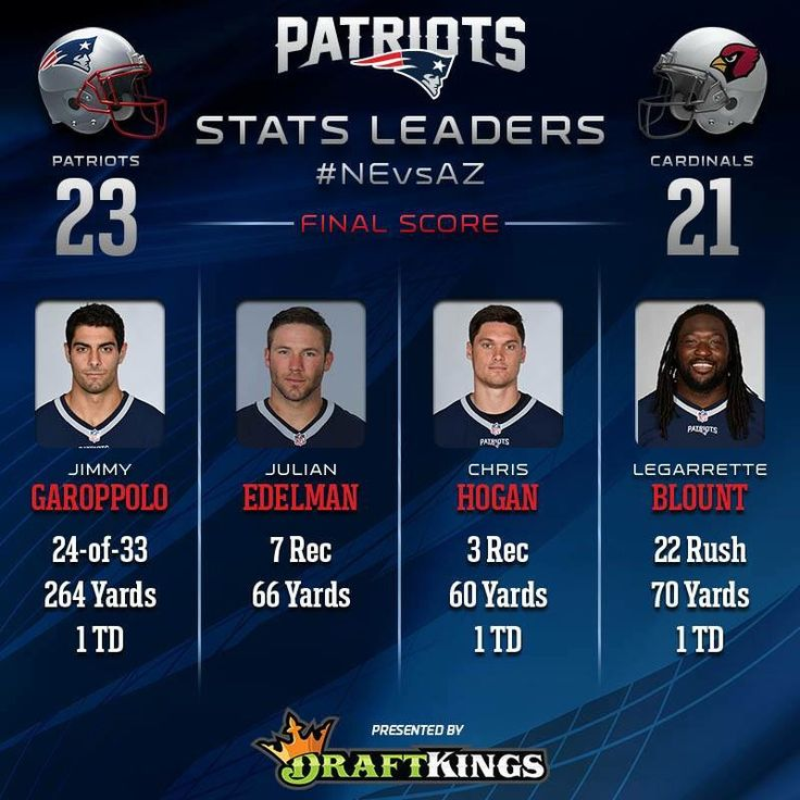 Patriots Stats Leaders