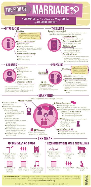 Sunnah: The fiqh of marriage
