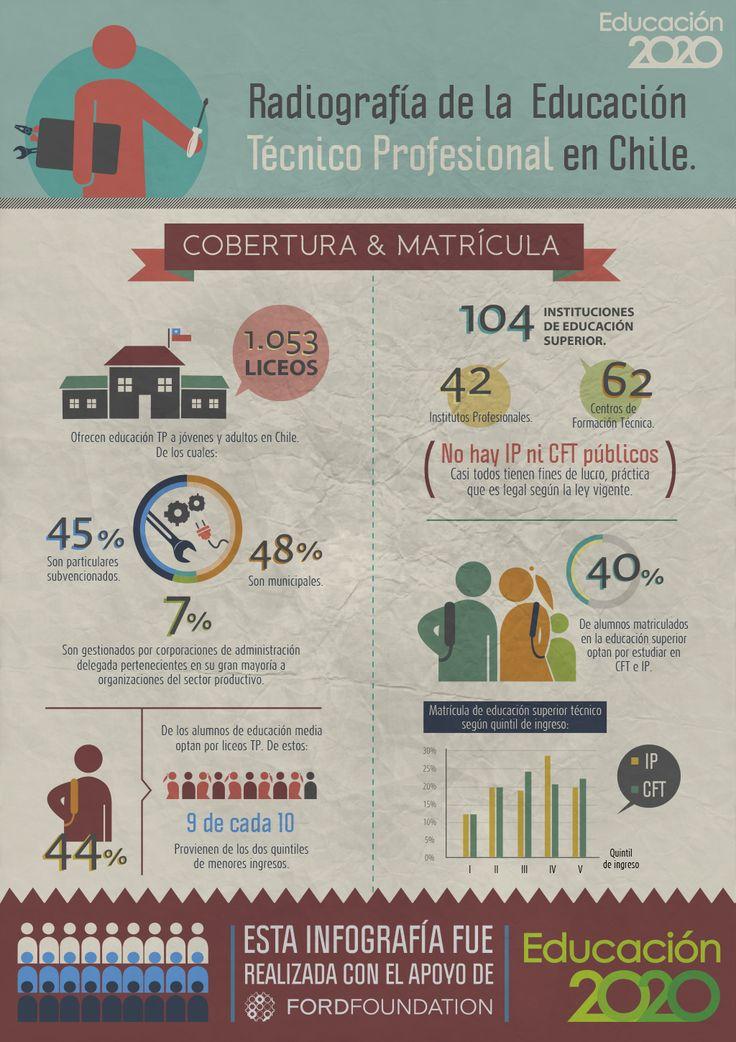 ¿Quiénes asisten a la #EducaciónTécnica en Chile?