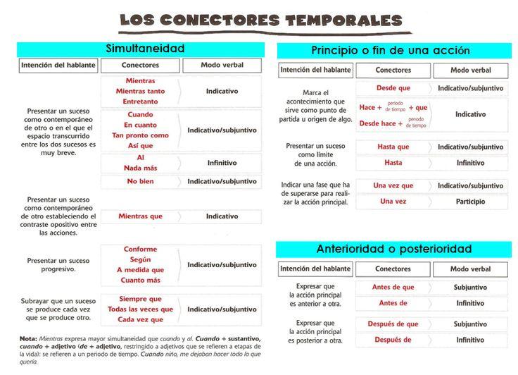 conectores+temporales.jpg 822×595 pixels | Uhmmm ...