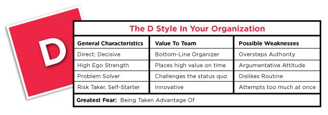 Does this describe you? You are a D personality according to the DISC Personality test!