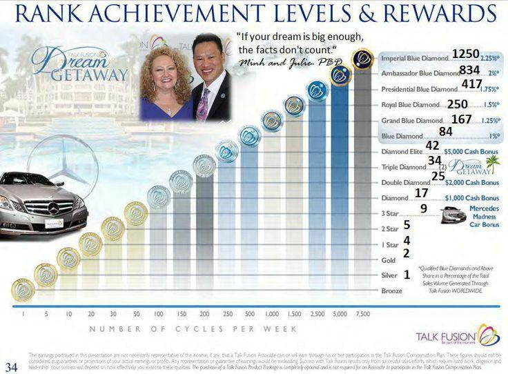 Ranks - Diamond 10.000$/mo http://1264889.talkfusion.com/opportunity/ #makemoneyonline