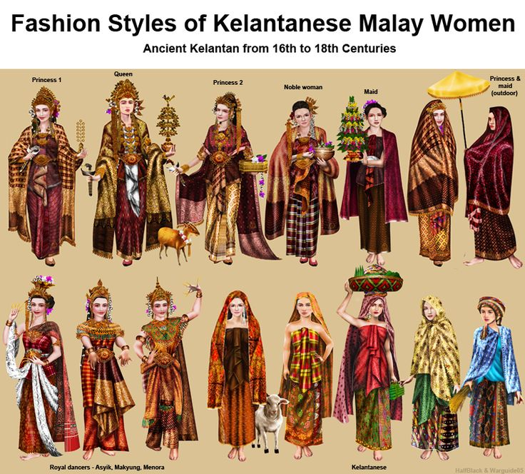 Ancient Kelantan from 16th to 18th Centuries