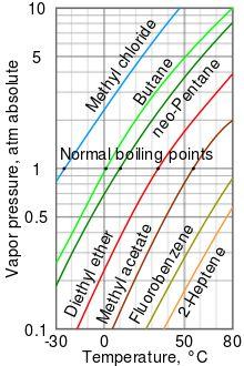 Volatility (chemistry) - Wikipedia, the free encyclopedia
