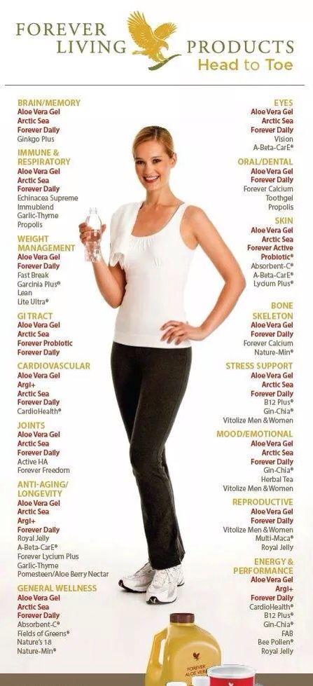 Choose The program you need! #aloevera #health #fitness #beauty #program