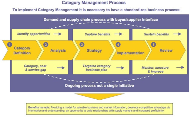 Category management model erp training concepts pinterest for Procurement category strategy template