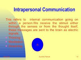 Image result for intrapersonal communication picture images