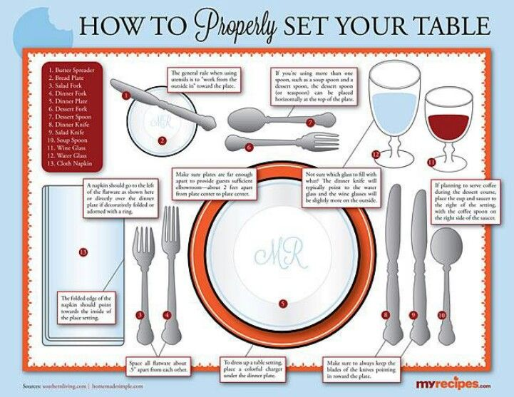 Proper table setting etiquette pinterest tables for Table etiquette