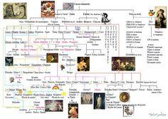 Généalogie des dieux