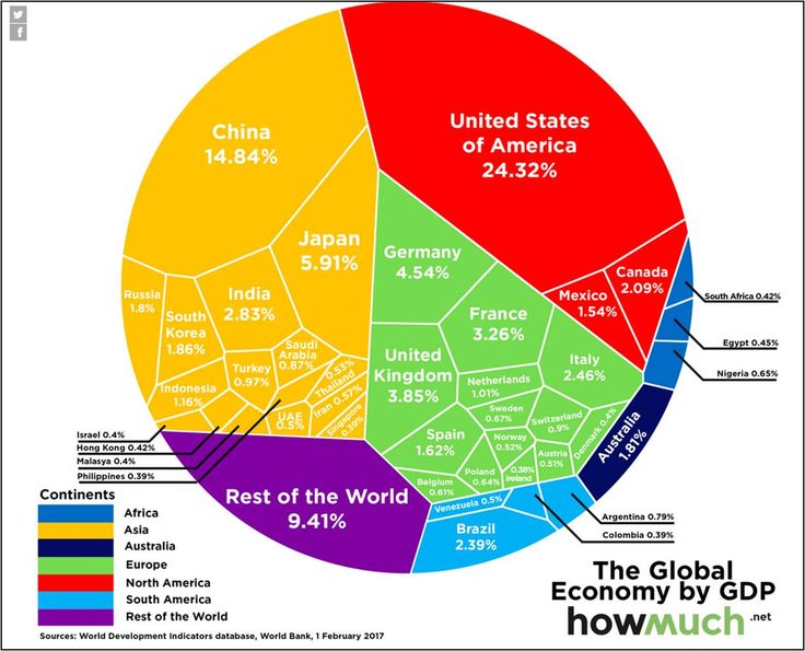 Published by HowMuch.net, Feb 22, 2017  According to the latest data on global GDP released by the World Bank this February, the U.S. still is the world's biggest economy – by far. As shown by this Voronoi diagram, the United States (24.3%) gener