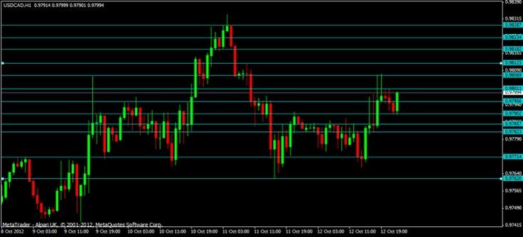 USDCHF 14/10/2012 by Lacanau Forex trading, 10 things, Forex