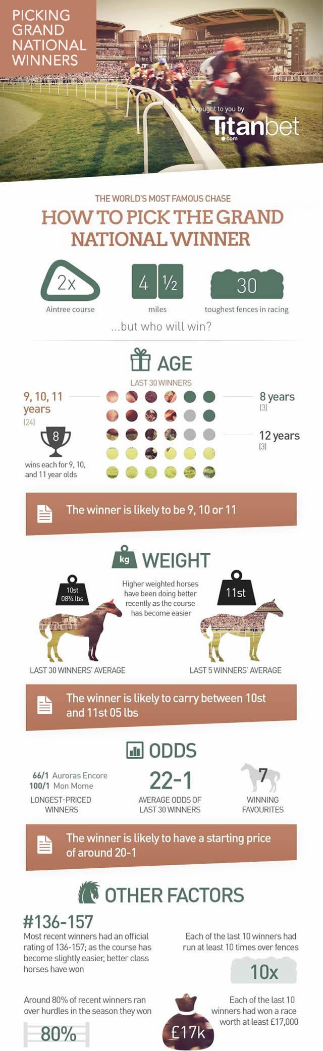Proven tips to help you pick a Grand National winner. How to pick a Grand National winner based on a horses age, weight and their odds. #GrandNational #HorseRacing